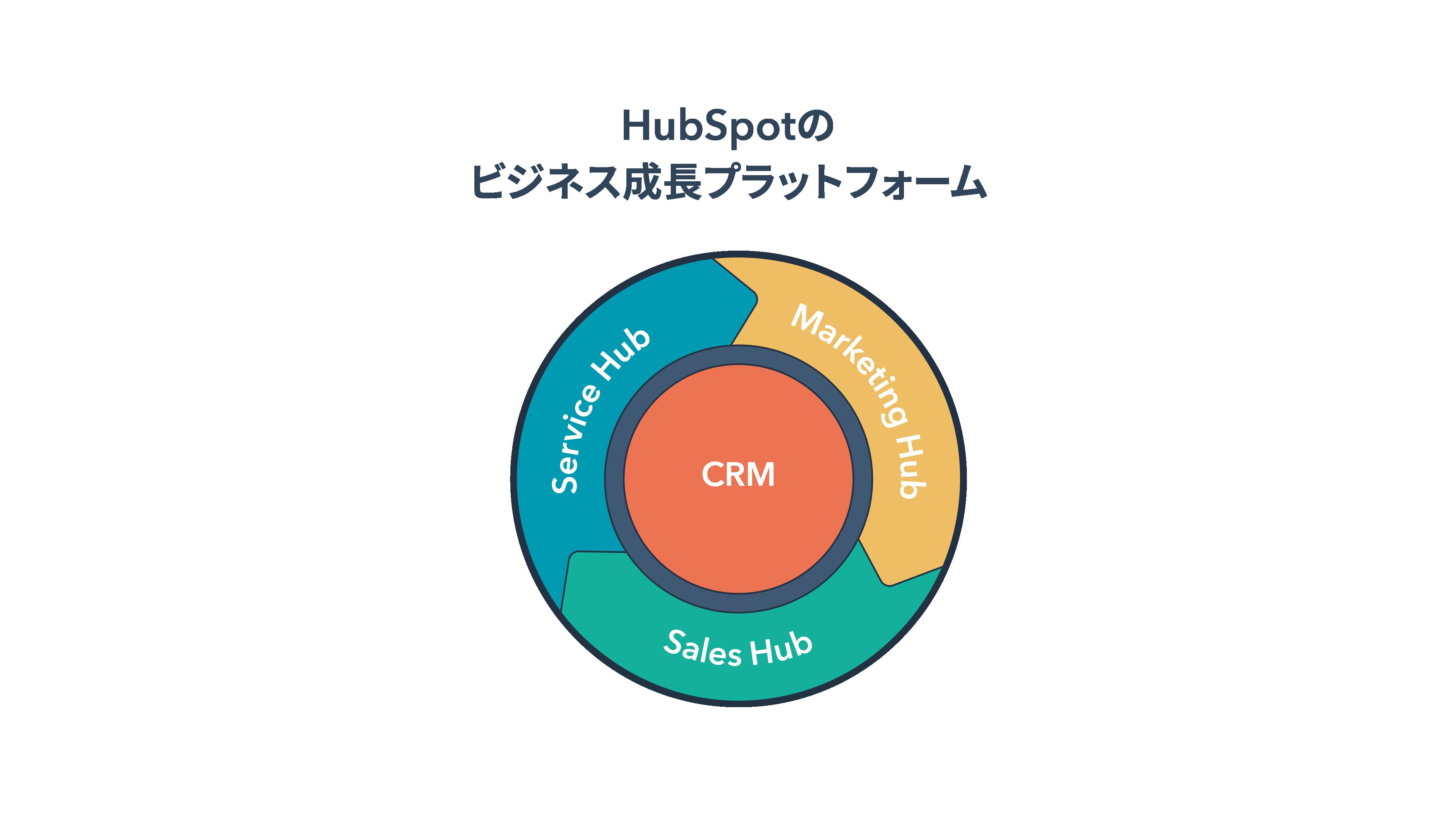 hubspot-growth-platform-jp-title